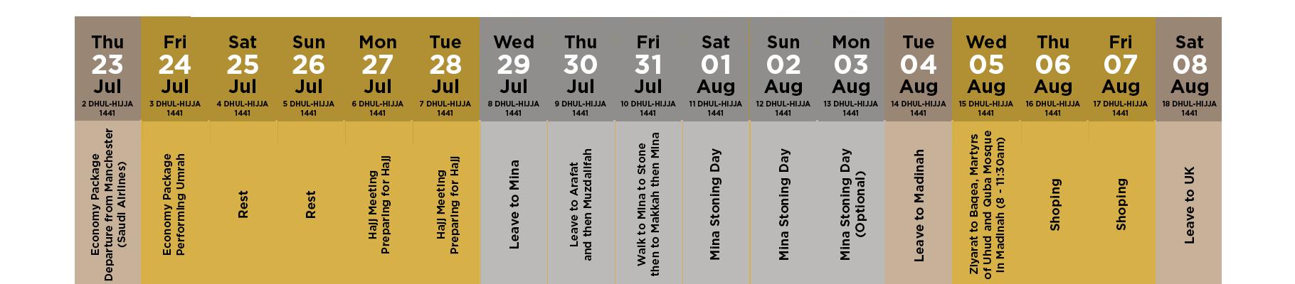 Itinerary Summary for Economy